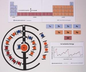 Atoms, Electrons and Energy Kit