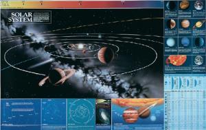 Solar System Planet Poster