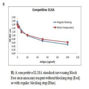 Block-Free Competitive ELISA Reagent