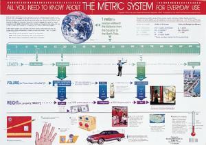 Metric Poster