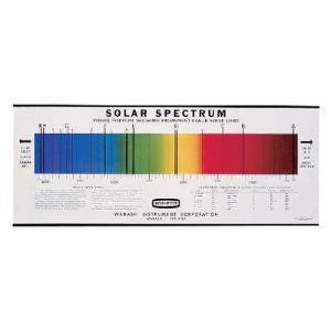 Solar Spectrum Chart