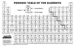 Ward's® Periodic Table Wallet Cards