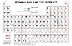 Ward's® Intermediate Periodic Table