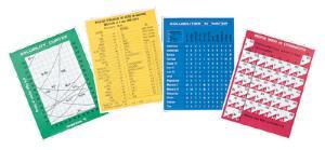 Chemistry Reference Chart Sets